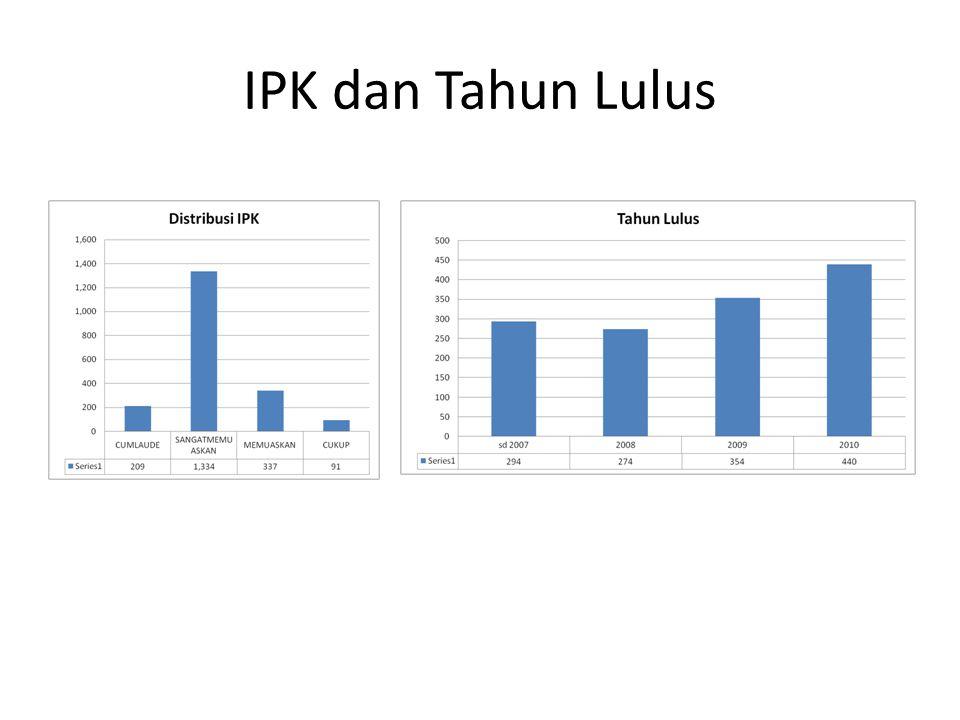 IPK dan Tahun Lulus