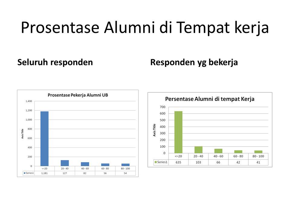 Prosentase Alumni di Tempat kerja Seluruh respondenResponden yg bekerja
