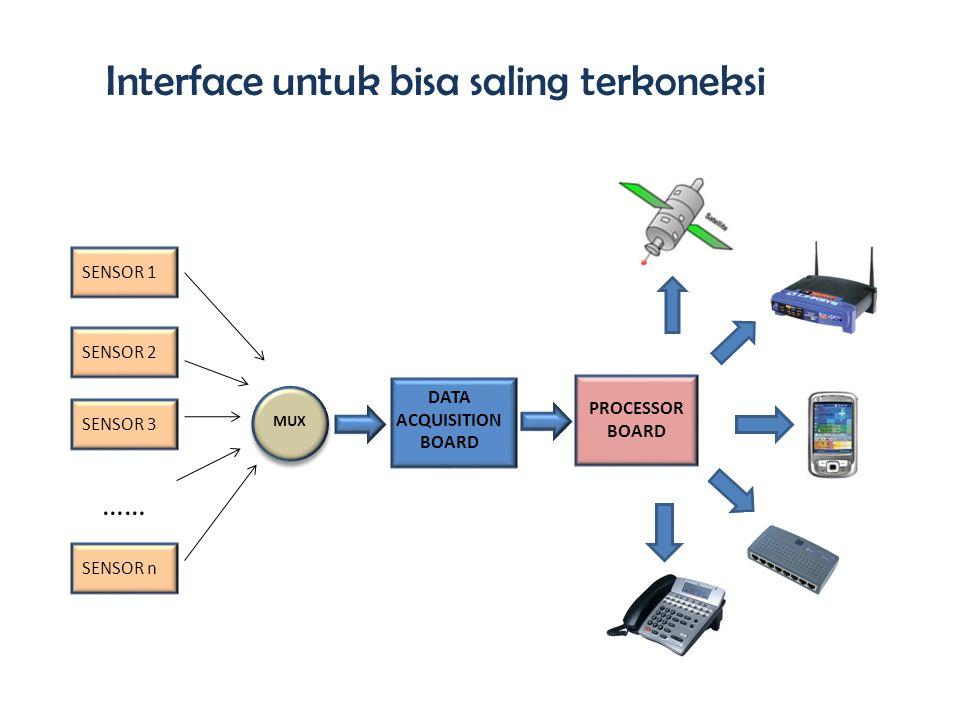 MUX DATA ACQUISITION BOARD PROCESSOR BOARD SENSOR 1 SENSOR 2 SENSOR 3 SENSOR n …… Interface untuk bisa saling terkoneksi