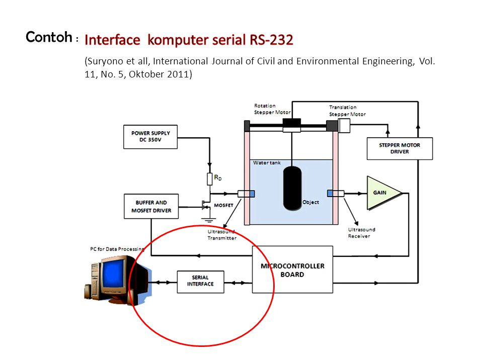 Contoh : Interface komputer serial RS-232 (Jun et all, Journal of Networks, Vol.
