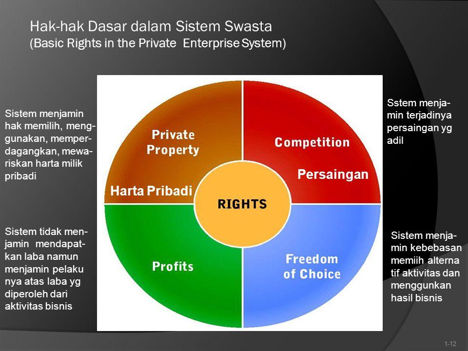 Hak-hak Dasar dalam Sistem Swasta (Basic Rights in the Private Enterprise System) 1-12 Sistem menjamin hak memilih, meng- gunakan, memper- dagangkan,