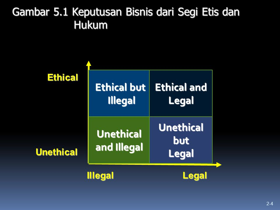 2-4 Gambar 5.1 Keputusan Bisnis dari Segi Etis dan Hukum Ethical Unethical IllegalLegal Unethical and Illegal Unethical but Legal Ethical but Illegal