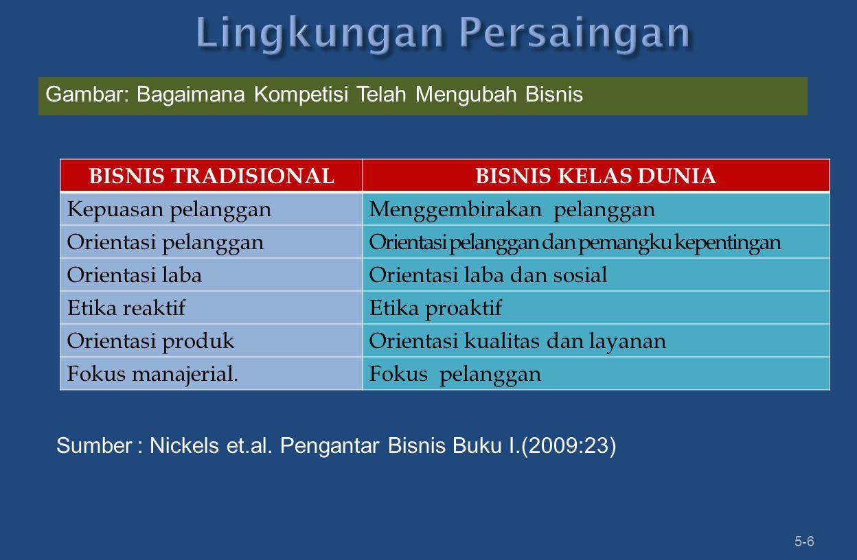 5-6 BISNIS TRADISIONALBISNIS KELAS DUNIA Kepuasan pelangganMenggembirakan pelanggan Orientasi pelangganOrientasi pelanggan dan pemangku kepentingan Orientasi labaOrientasi laba dan sosial Etika reaktifEtika proaktif Orientasi produkOrientasi kualitas dan layanan Fokus manajerial.Fokus pelanggan Gambar: Bagaimana Kompetisi Telah Mengubah Bisnis Sumber: Nickels et.al.