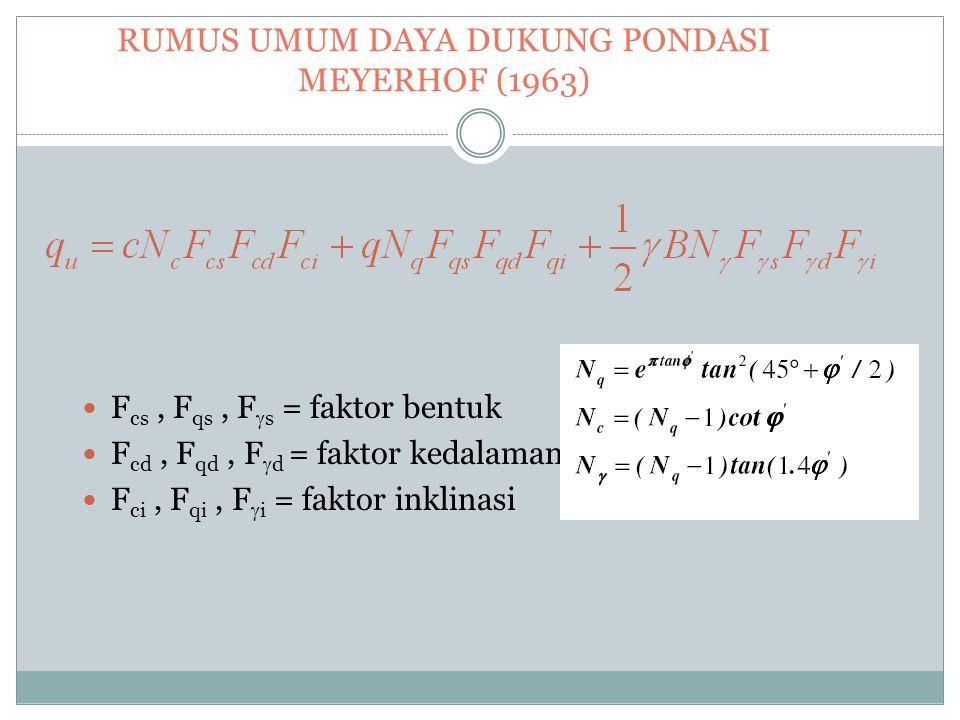RUMUS UMUM DAYA DUKUNG PONDASI MEYERHOF (1963) F cs, F qs, F  s = faktor bentuk F cd, F qd, F  d = faktor kedalaman F ci, F qi, F  i = faktor inkli