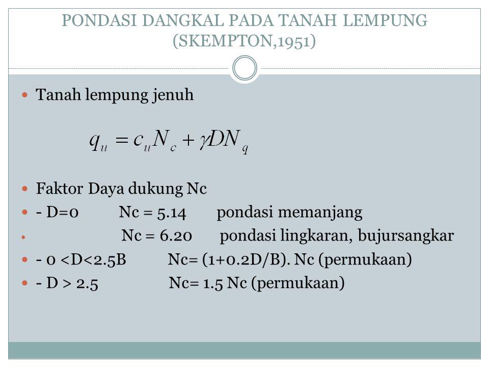 PONDASI DANGKAL PADA TANAH LEMPUNG (SKEMPTON,1951) Tanah lempung jenuh Faktor Daya dukung Nc - D=0 Nc = 5.14 pondasi memanjang Nc = 6.20 pondasi lingk