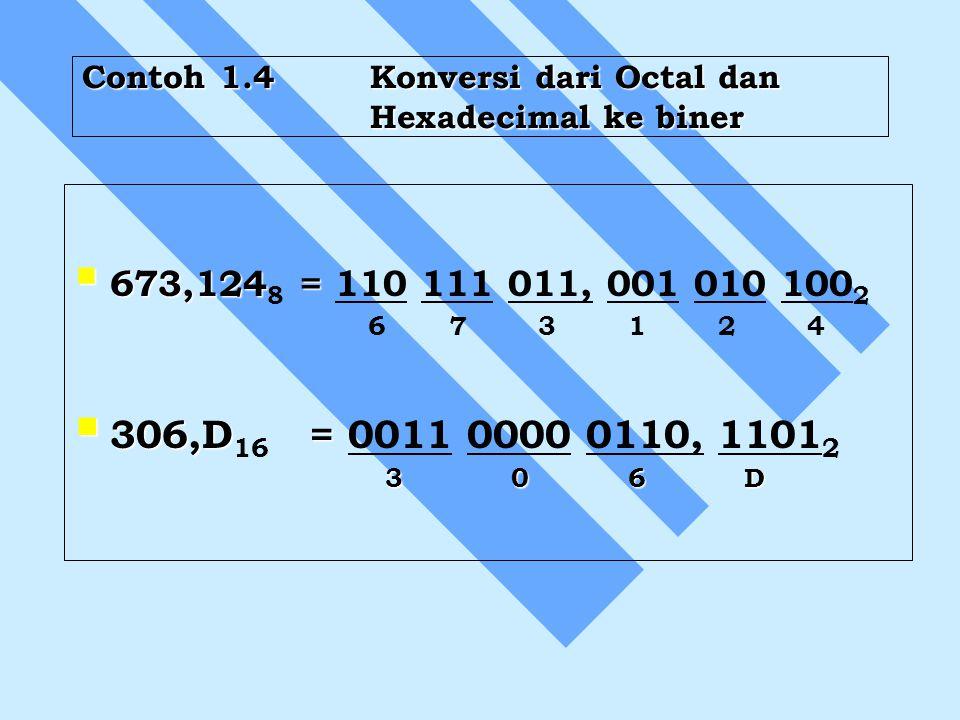 Contoh 1.4Konversi dari Octal dan Hexadecimal ke biner  673,124 =  673,124 8 = 110 111 011, 001 010 100 2 6 7 3 1 2 4  306,D =  306,D 16 = 0011 00