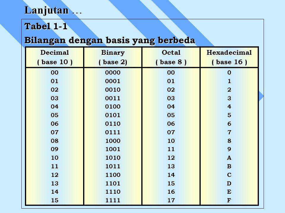 Lanjutan … Tabel 1-1 Bilangan dengan basis yang berbeda Decimal ( base 10 ) Binary ( base 2) Octal ( base 8 ) Hexadecimal ( base 16 ) 0001020304050607