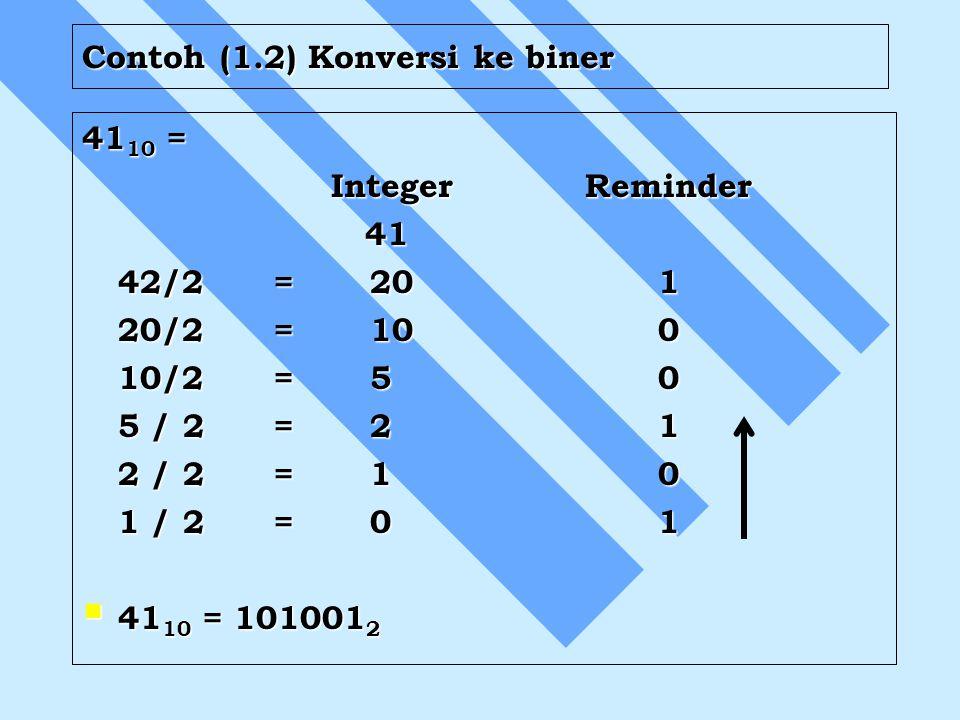 Contoh (1.2) Konversi ke biner 41 10 = Integer Reminder Integer Reminder 41 41 42/2=201 20/2=100 10/2=50 5 / 2 =21 2 / 2 =10 1 / 2 =01  41 10 = 10100