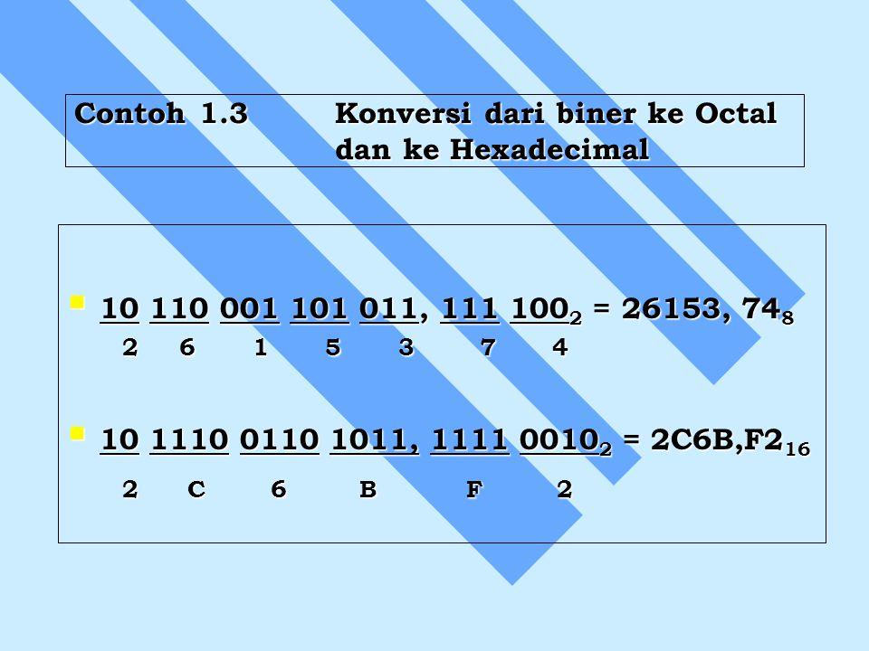 Contoh 1.3Konversi dari biner ke Octal dan ke Hexadecimal  10 110 001 101 011, 111 100 2 = 26153, 74 8 2 6 1 5 3 7 4 2 6 1 5 3 7 4  10 1110 0110 101