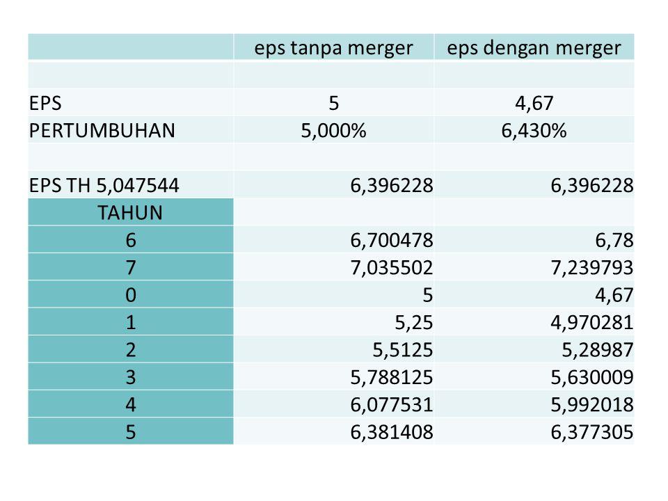 eps tanpa mergereps dengan merger EPS54,67 PERTUMBUHAN5,000%6,430% EPS TH 5,0475446,396228 TAHUN 66,7004786,78 77,0355027,239793 054,67 15,254,970281