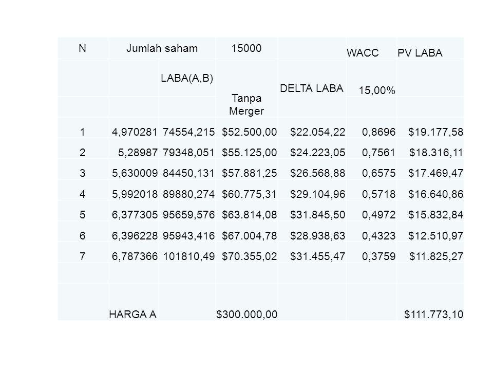 NJumlah saham15000 WACCPV LABA LABA(A,B) Tanpa Merger DELTA LABA 15,00% 14,97028174554,215$52.500,00$22.054,220,8696$19.177,58 25,2898779348,051$55.12
