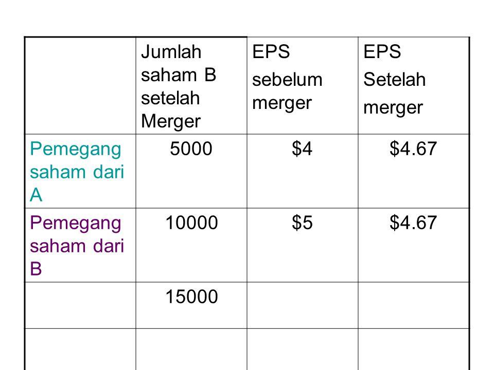 Jumlah saham B setelah Merger EPS sebelum merger EPS Setelah merger Pemegang saham dari A 5000$4$4.67 Pemegang saham dari B 10000$5$4.67 15000