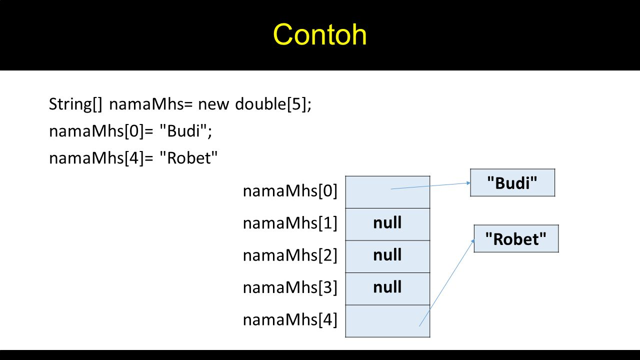Contoh String[] namaMhs= new double[5]; namaMhs[0]=