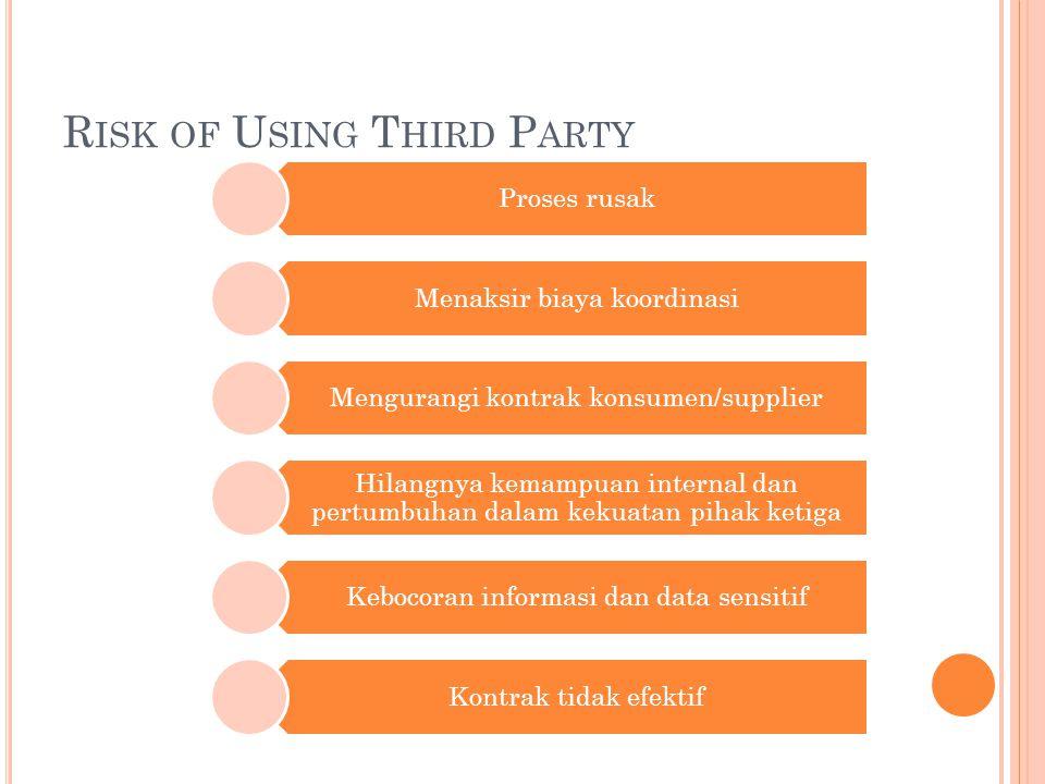 R ISK OF U SING T HIRD P ARTY Proses rusak Menaksir biaya koordinasi Mengurangi kontrak konsumen/supplier Hilangnya kemampuan internal dan pertumbuhan