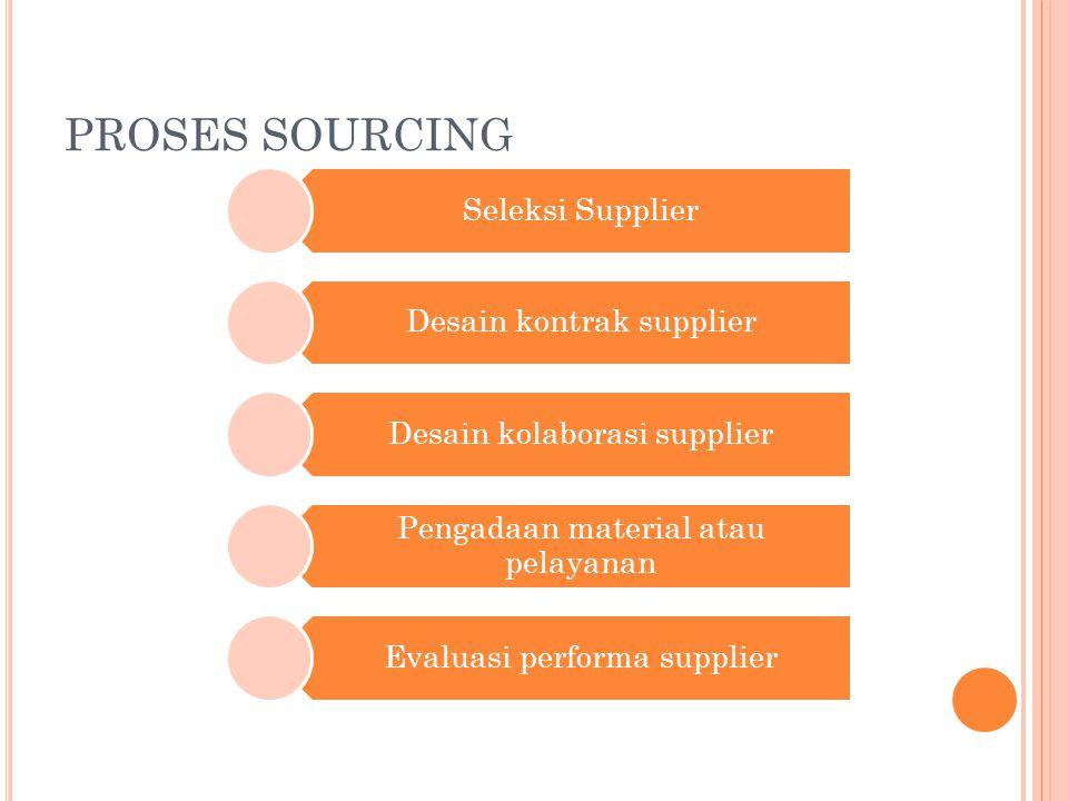 PROSES SOURCING Seleksi Supplier Desain kontrak supplier Desain kolaborasi supplier Pengadaan material atau pelayanan Evaluasi performa supplier