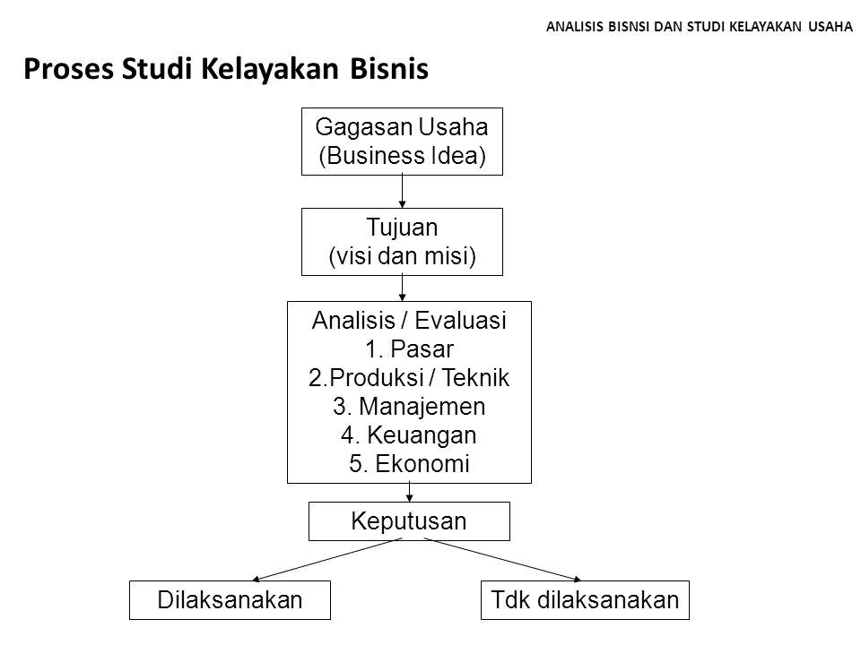 ANALISIS BISNSI DAN STUDI KELAYAKAN USAHA Proses Studi Kelayakan Bisnis Gagasan Usaha (Business Idea) Tujuan (visi dan misi) Analisis / Evaluasi 1. Pa