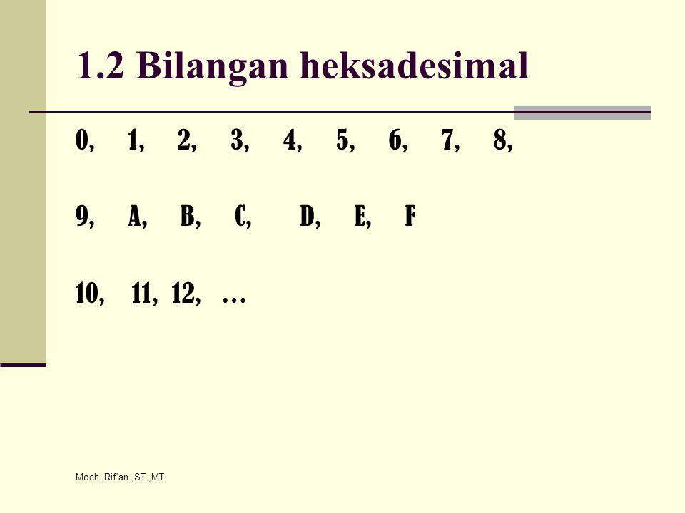Moch. Rif'an.,ST.,MT 1.2 Bilangan heksadesimal 0, 1, 2, 3, 4, 5, 6, 7, 8, 9, A, B, C, D, E, F 10, 11, 12, …