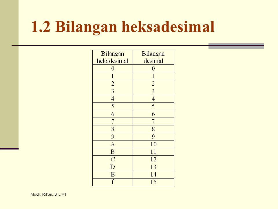 Moch. Rif'an.,ST.,MT 1.2 Bilangan heksadesimal