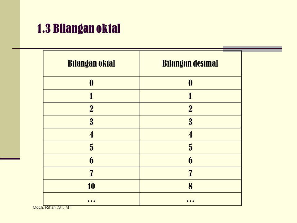 Moch. Rif'an.,ST.,MT 1.3 Bilangan oktal Bilangan oktalBilangan desimal 00 11 22 33 44 55 66 77 108 ……