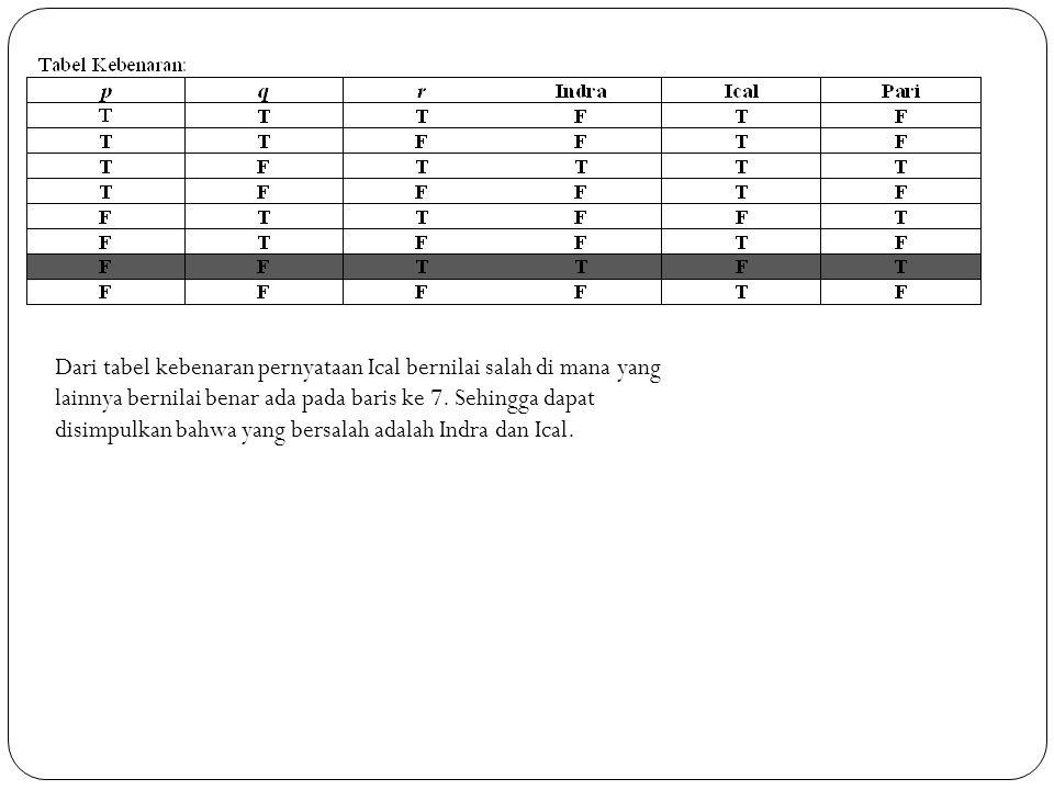 Dari tabel kebenaran pernyataan Ical bernilai salah di mana yang lainnya bernilai benar ada pada baris ke 7. Sehingga dapat disimpulkan bahwa yang ber