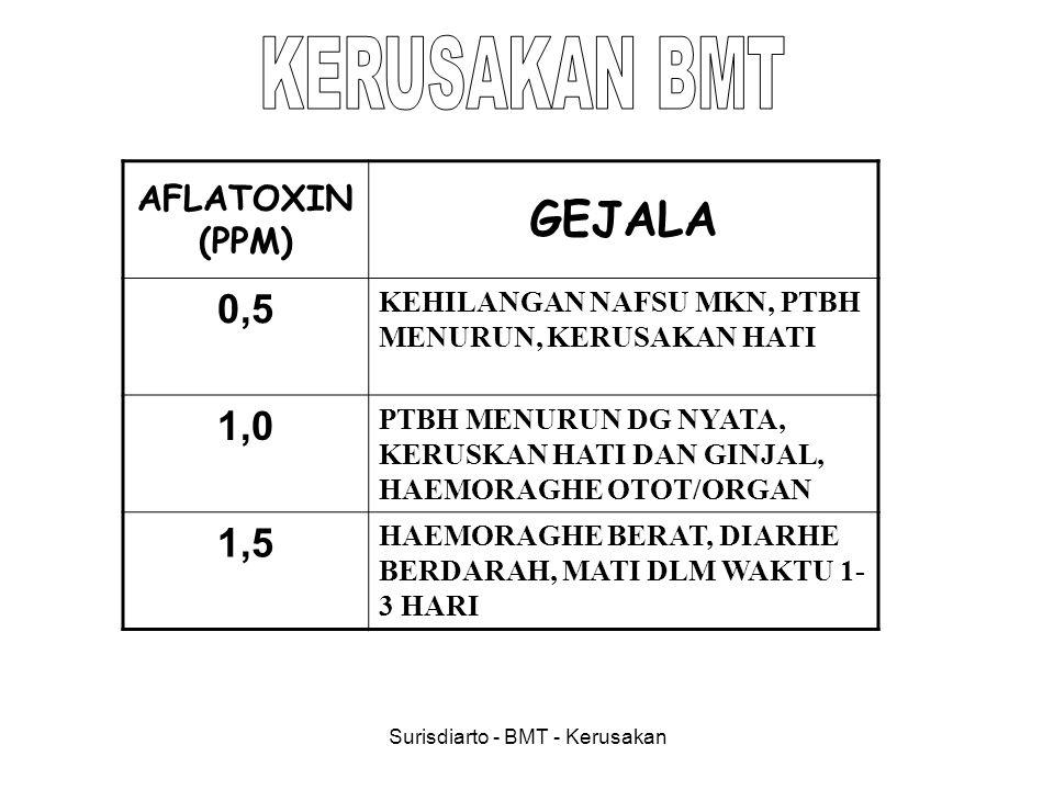 Surisdiarto - BMT - Kerusakan AFLATOXIN (PPM) GEJALA 0,5 KEHILANGAN NAFSU MKN, PTBH MENURUN, KERUSAKAN HATI 1,0 PTBH MENURUN DG NYATA, KERUSKAN HATI D