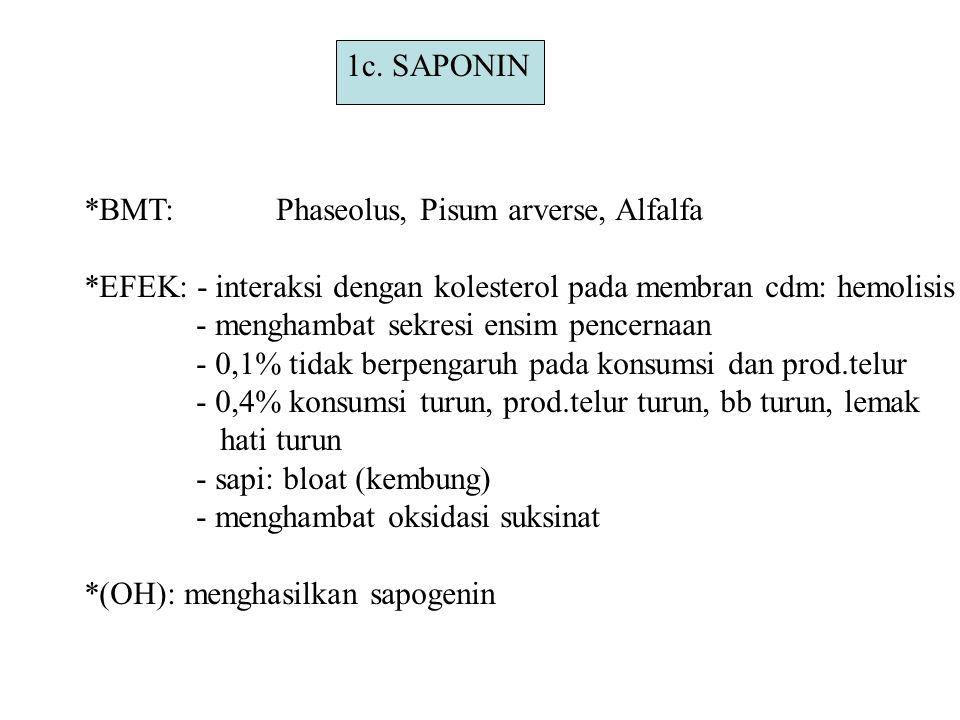 1c. SAPONIN *BMT:Phaseolus, Pisum arverse, Alfalfa *EFEK: - interaksi dengan kolesterol pada membran cdm: hemolisis - menghambat sekresi ensim pencern
