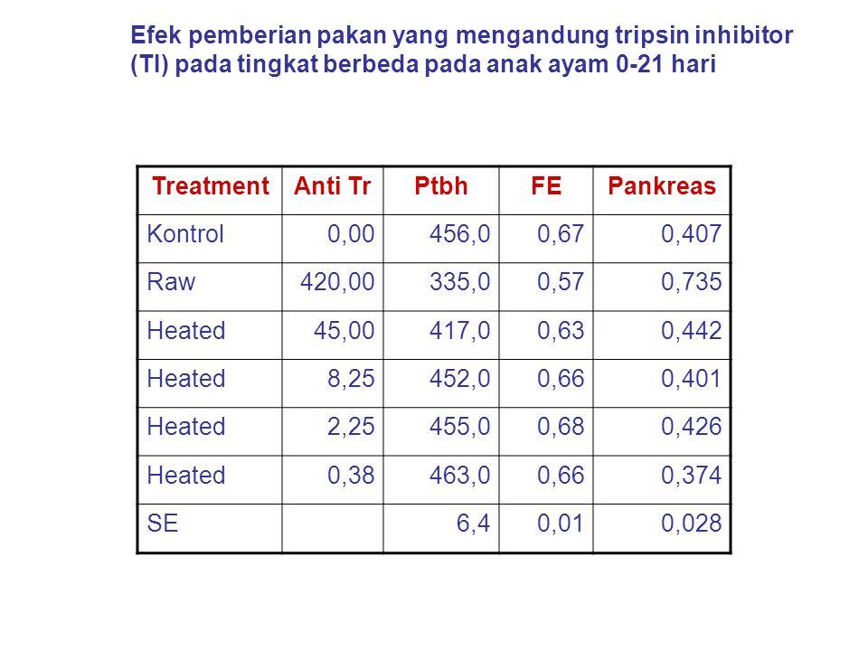 Tripsin inhibitor: biji leguminosa, kentang putih, endosperm butir2-an Lectin: biji jarak, kedele, kacang kara, Saponin: phaseolus, pisum arverse, alfalfa (glukosida) Ikatan polipenol: sorghum (tanin), biji mthr (asam klorogenat) Asam phytat: butir2-an Asam oxalat: Lobak, bayam, kacang2-an, asparagus Glukosinolat: Kobis (brasica) Gossipol: biji kapas Anti vit : kedele Anti vit D: kedele Anti vit : kedele, kacang kara, alfalfa Anti vit : sweet clover Anti tiamin: tanaman pakis, dedak padi, biji kapas Anti piridoksin: biji linseed Anti vit B 12 : kedele Cyanogen: biji linseed, sorghum, biji almond, rumput, ketela pohon