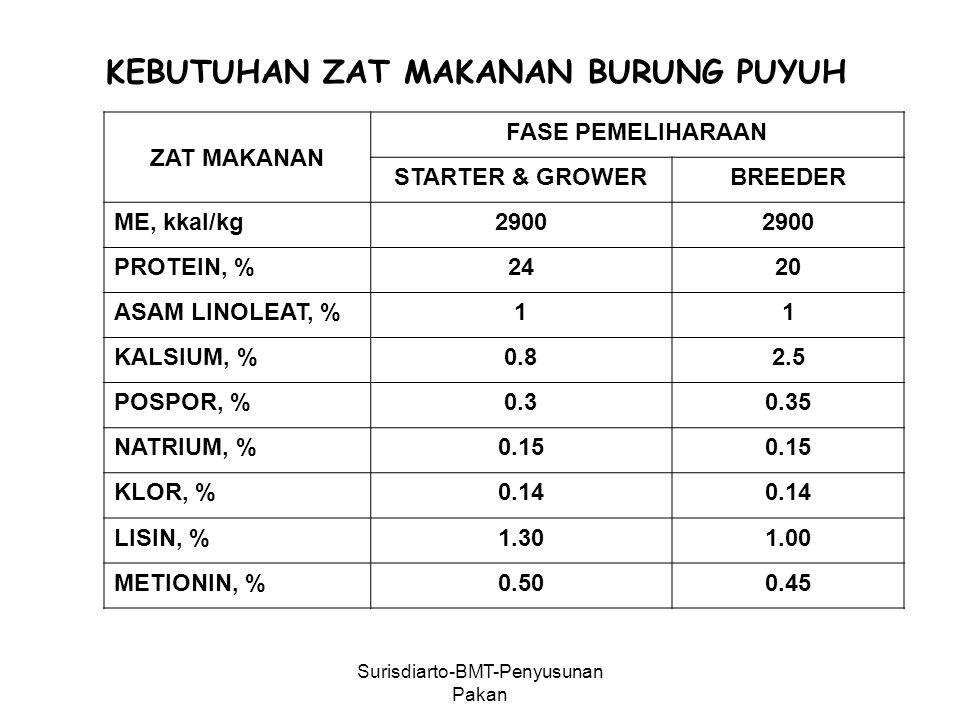 Surisdiarto-BMT-Penyusunan Pakan ZAT MAKANAN FASE PEMELIHARAAN STARTER & GROWERBREEDER ME, kkal/kg2900 PROTEIN, %2420 ASAM LINOLEAT, %11 KALSIUM, %0.82.5 POSPOR, %0.30.35 NATRIUM, %0.15 KLOR, %0.14 LISIN, %1.301.00 METIONIN, %0.500.45 KEBUTUHAN ZAT MAKANAN BURUNG PUYUH
