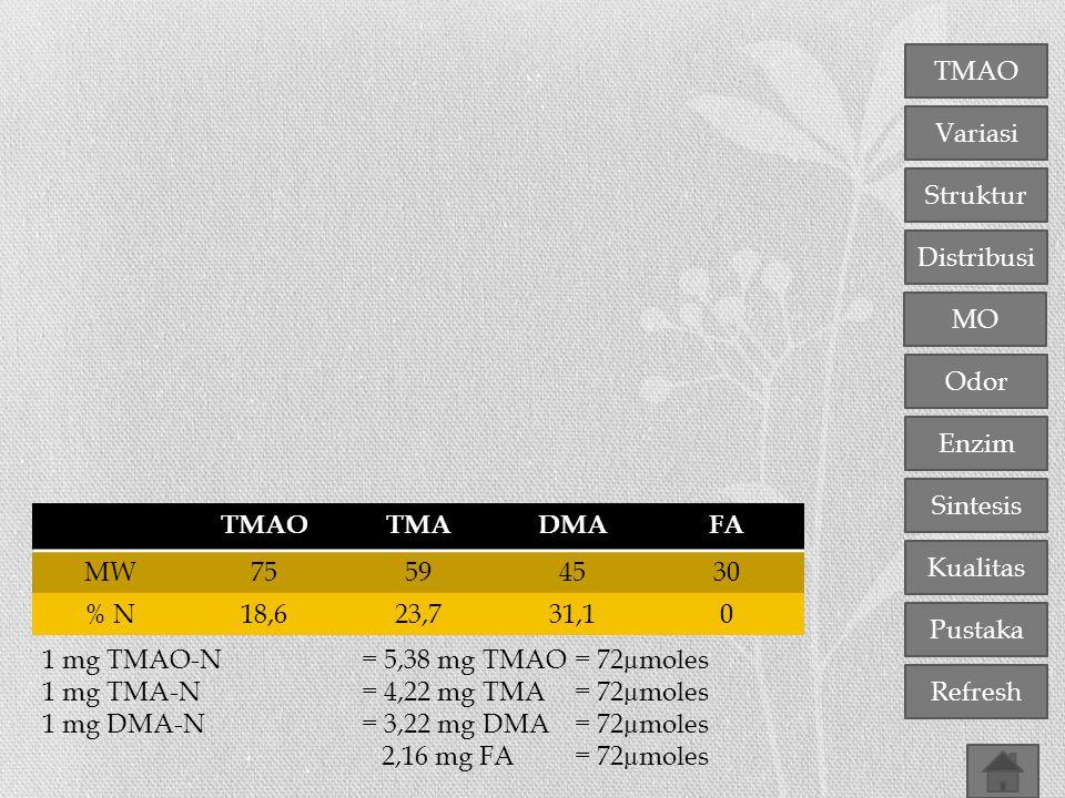 TMAO Variasi Distribusi Struktur MO Odor Enzim Sintesis Kualitas Pustaka Refresh TMAOTMADMAFA MW75594530 % N18,623,731,10 1 mg TMAO-N = 5,38 mg TMAO =