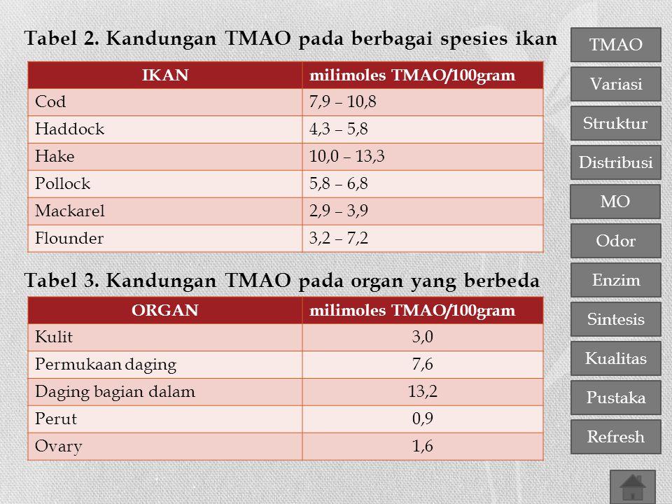 TMAO Variasi Distribusi Struktur MO Odor Enzim Sintesis Kualitas Pustaka Refresh Tabel 2. Kandungan TMAO pada berbagai spesies ikan Tabel 3. Kandungan