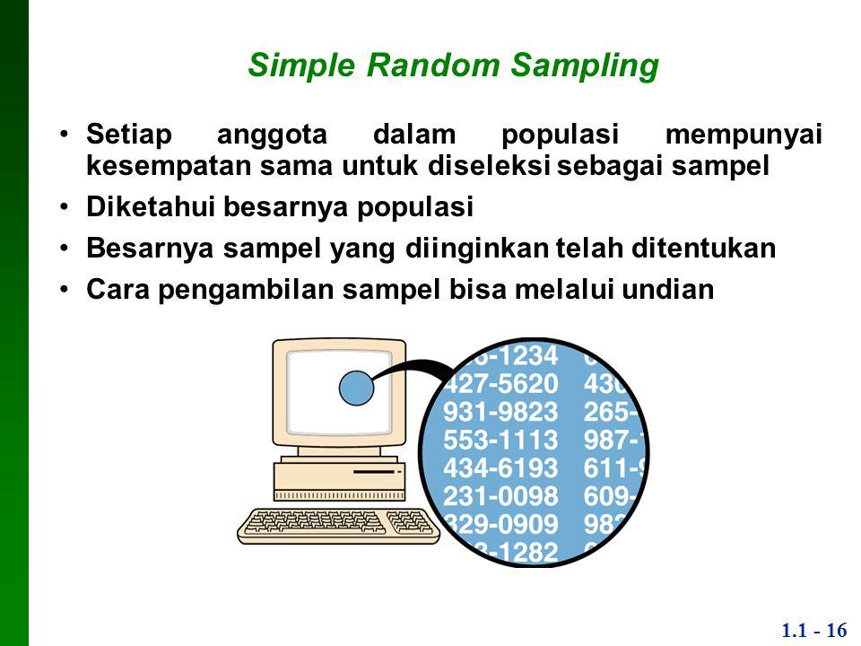 1.1 - 16 Simple Random Sampling Setiap anggota dalam populasi mempunyai kesempatan sama untuk diseleksi sebagai sampel Diketahui besarnya populasi Bes