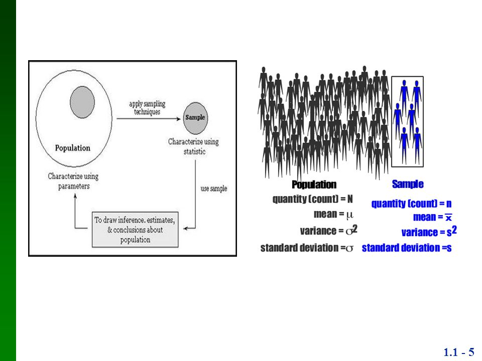 1.1 - 16 Simple Random Sampling Setiap anggota dalam populasi mempunyai kesempatan sama untuk diseleksi sebagai sampel Diketahui besarnya populasi Besarnya sampel yang diinginkan telah ditentukan Cara pengambilan sampel bisa melalui undian