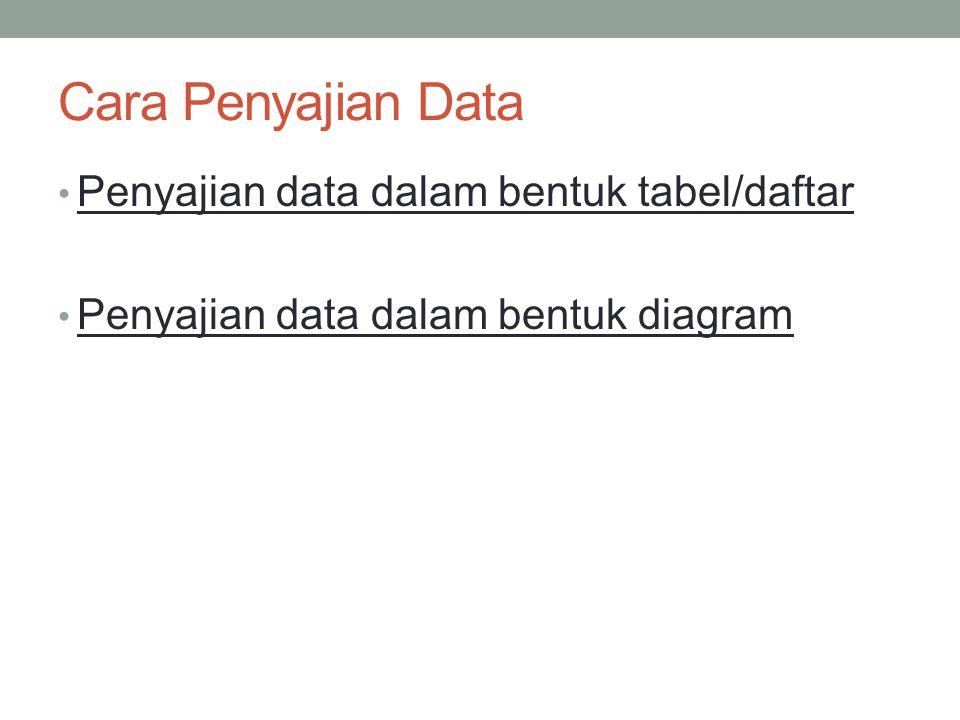 Cara Penyajian Data Penyajian data dalam bentuk tabel/daftar Penyajian data dalam bentuk diagram