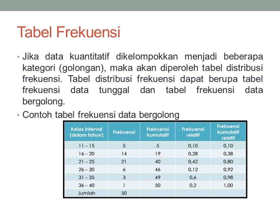 Tabel Frekuensi Jika data kuantitatif dikelompokkan menjadi beberapa kategori (golongan), maka akan diperoleh tabel distribusi frekuensi.