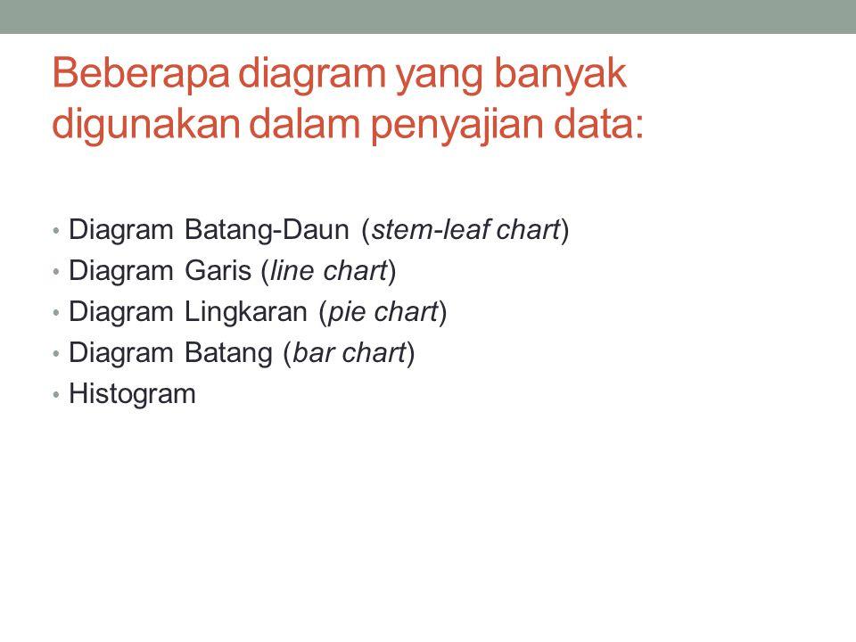 Beberapa diagram yang banyak digunakan dalam penyajian data: Diagram Batang-Daun (stem-leaf chart) Diagram Garis (line chart) Diagram Lingkaran (pie chart) Diagram Batang (bar chart) Histogram