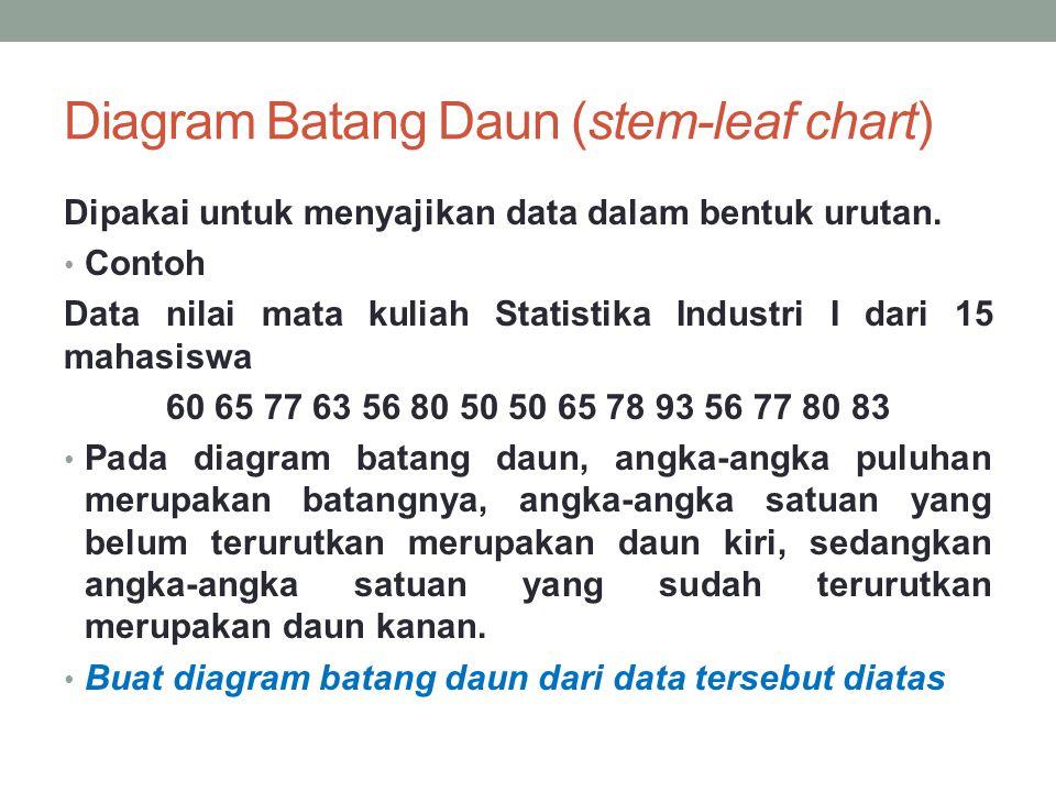 Diagram Batang Daun (stem-leaf chart) Dipakai untuk menyajikan data dalam bentuk urutan.