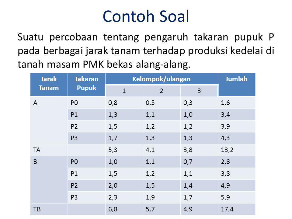 Contoh Soal Suatu percobaan tentang pengaruh takaran pupuk P pada berbagai jarak tanam terhadap produksi kedelai di tanah masam PMK bekas alang-alang.