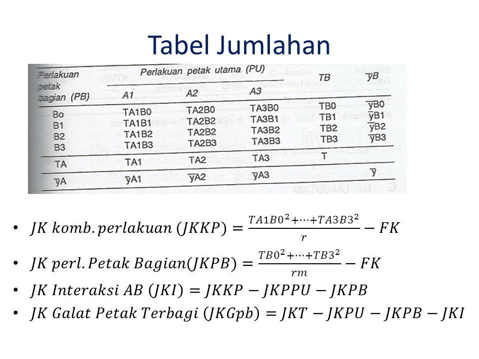 Rangkuman ANAVA Sumber VariasidbJKKTF hitung Petak utamarm-1JKPUJKPU/rm-1 -kelompok/ulanganr-1JKKJKK/r-1 -faktor Am-1JKPPUJKPPU/m-1KTPPU/JKGpu -Galat a(r-1)(m-1)JKGpuJKGpu/(r-1)(m-1) Faktor Bn-1JKPBJKPB/n-1KTPB/JKGpb Interaksi(m-1)(n-1)JKIJKI/(m-1)(n-1)KTI/JKGpb Galat bm(r-1)(n-1)JKGpbJKGpb/m(r-1)(n-1)
