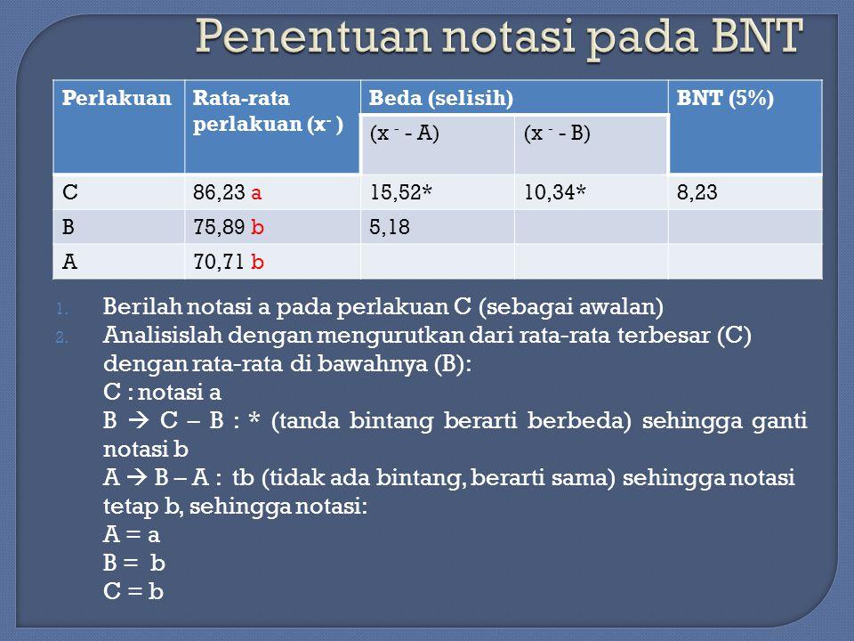 1. Berilah notasi a pada perlakuan C (sebagai awalan) 2. Analisislah dengan mengurutkan dari rata-rata terbesar (C) dengan rata-rata di bawahnya (B):