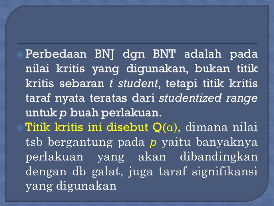  Perbedaan BNJ dgn BNT adalah pada nilai kritis yang digunakan, bukan titik kritis sebaran t student, tetapi titik kritis taraf nyata teratas dari st
