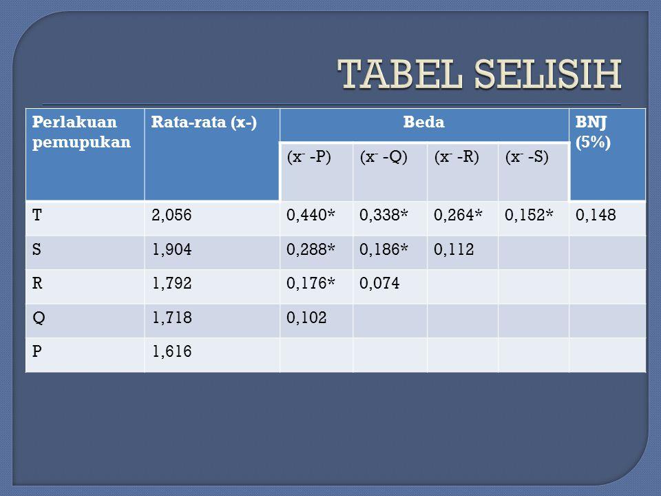 Perlakuan pemupukan Rata-rata (x-)BedaBNJ (5%) (x - -P)(x - -Q)(x - -R)(x - -S) T2,0560,440*0,338*0,264*0,152*0,148 S1,9040,288*0,186*0,112 R1,7920,17