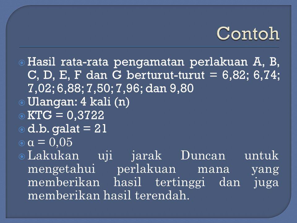  Hasil rata-rata pengamatan perlakuan A, B, C, D, E, F dan G berturut-turut = 6,82; 6,74; 7,02; 6,88; 7,50; 7,96; dan 9,80  Ulangan: 4 kali (n)  KT