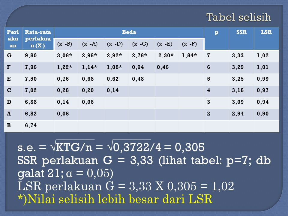 Perl aku an Rata-rata perlakua n (X - ) BedapSSRLSR (x - -B)(x - -A)(x - -D)(x - -C)(x - -E)(x - -F) G9,803,06*2,98*2,92*2,78* 2,30*1,84*73,331,02 F7,