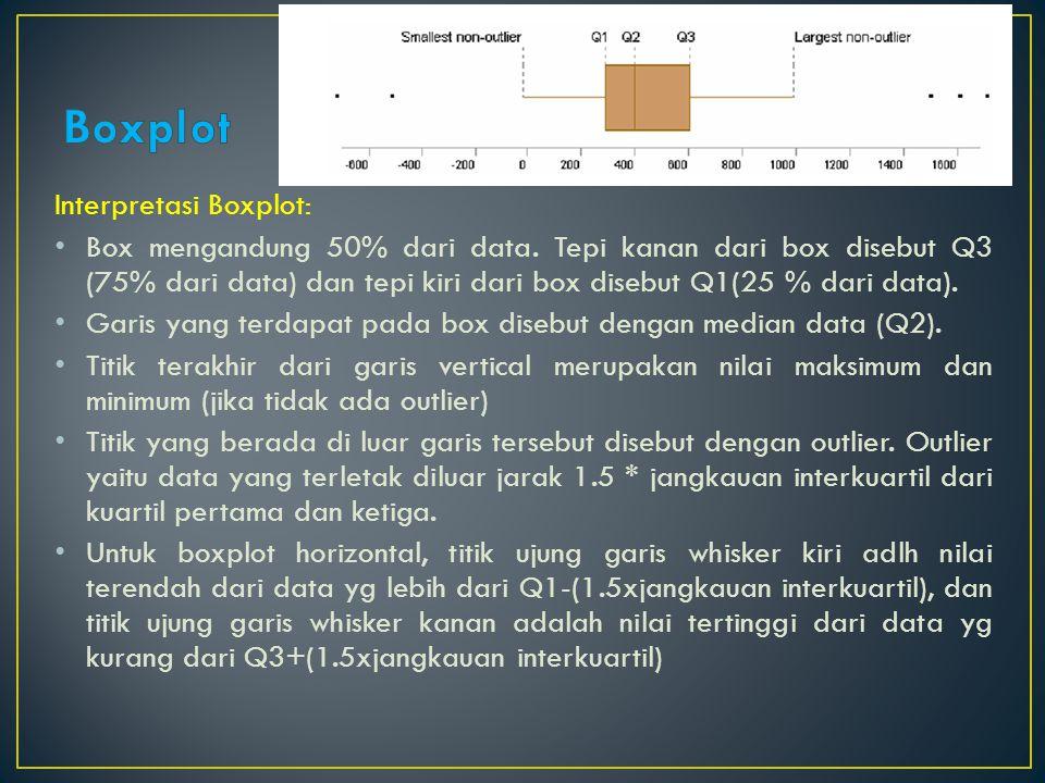 Interpretasi Boxplot: Box mengandung 50% dari data. Tepi kanan dari box disebut Q3 (75% dari data) dan tepi kiri dari box disebut Q1(25 % dari data).