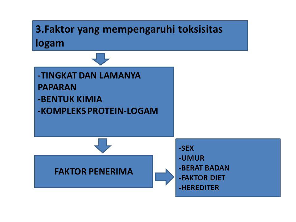 3.Faktor yang mempengaruhi toksisitas logam -TINGKAT DAN LAMANYA PAPARAN -BENTUK KIMIA -KOMPLEKS PROTEIN-LOGAM FAKTOR PENERIMA -SEX -UMUR -BERAT BADAN -FAKTOR DIET -HEREDITER