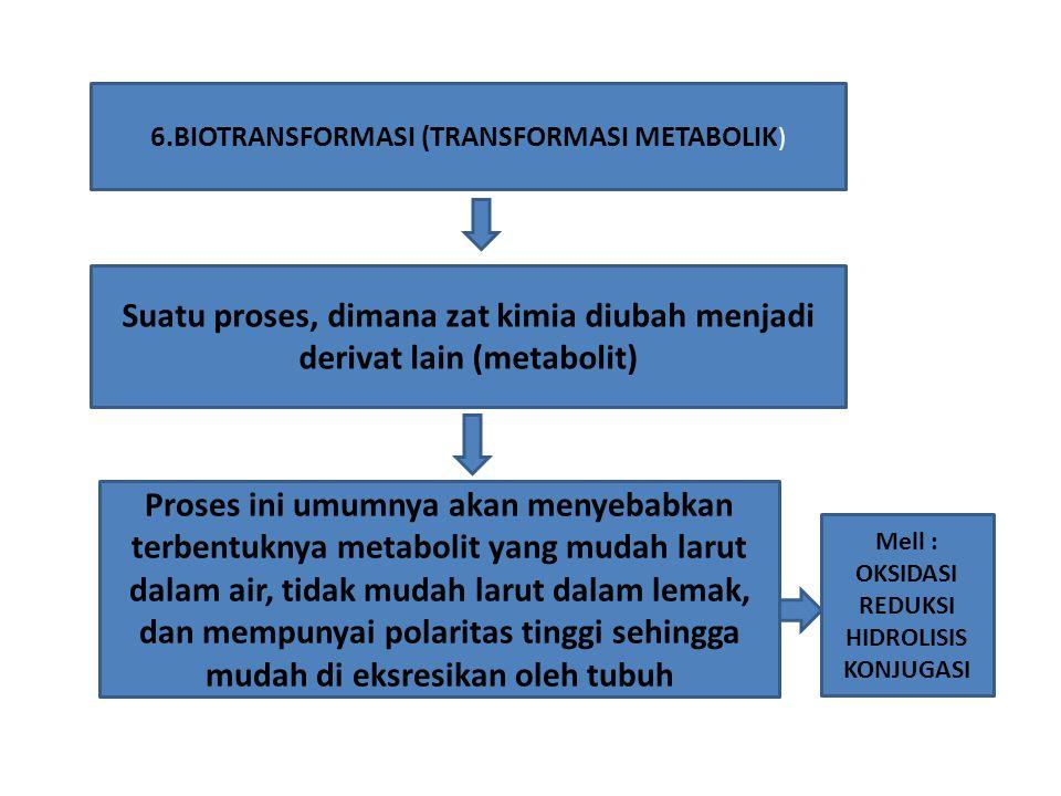 6.BIOTRANSFORMASI (TRANSFORMASI METABOLIK ) Suatu proses, dimana zat kimia diubah menjadi derivat lain (metabolit) Proses ini umumnya akan menyebabkan terbentuknya metabolit yang mudah larut dalam air, tidak mudah larut dalam lemak, dan mempunyai polaritas tinggi sehingga mudah di eksresikan oleh tubuh Mell : OKSIDASI REDUKSI HIDROLISIS KONJUGASI