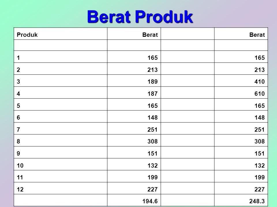 Berat Produk ProdukBerat 1165 2213 3189 410 4187 610 5165 6148 7251 8308 9151 10132 11199 12227 194.6 248.3