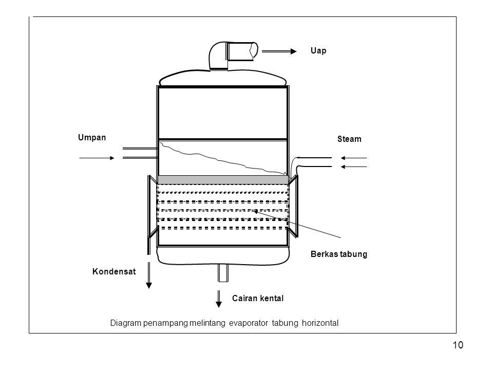 10 Umpan Uap Steam Cairan kental Kondensat Berkas tabung Diagram penampang melintang evaporator tabung horizontal