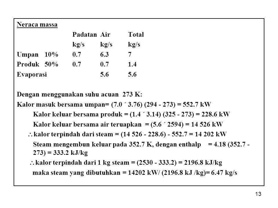 13 Neraca massa Padatan Air Total kg/skg/skg/s Umpan10%0.76.37 Produk50%0.70.71.4 Evaporasi5.65.6 Dengan menggunakan suhu acuan 273 K: Kalor masuk bersama umpan= (7.0 ´ 3.76) (294 - 273) = 552.7 kW Kalor keluar bersama produk = (1.4 ´ 3.14) (325 - 273) = 228.6 kW Kalor keluar bersama air teruapkan = (5.6 ´ 2594) = 14 526 kW  kalor terpindah dari steam = (14 526 - 228.6) - 552.7 = 14 202 kW Steam mengembun keluar pada 352.7 K, dengan enthalp = 4.18 (352.7 - 273) = 333.2 kJ/kg  kalor terpindah dari 1 kg steam = (2530 - 333.2) = 2196.8 kJ/kg maka steam yang dibutuhkan = 14202 kW/ (2196.8 kJ /kg)= 6.47 kg/s