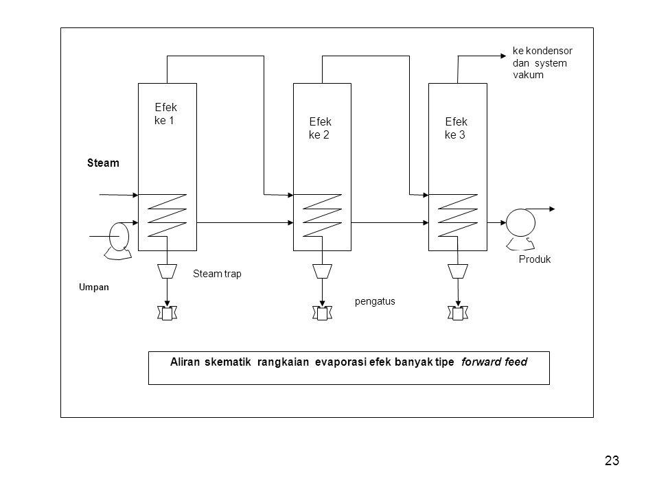 23 Steam Umpan Efek ke 1 Efek ke 2 Efek ke 3 Steam trap Produk ke kondensor dan system vakum pengatus Aliran skematik rangkaian evaporasi efek banyak tipe forward feed